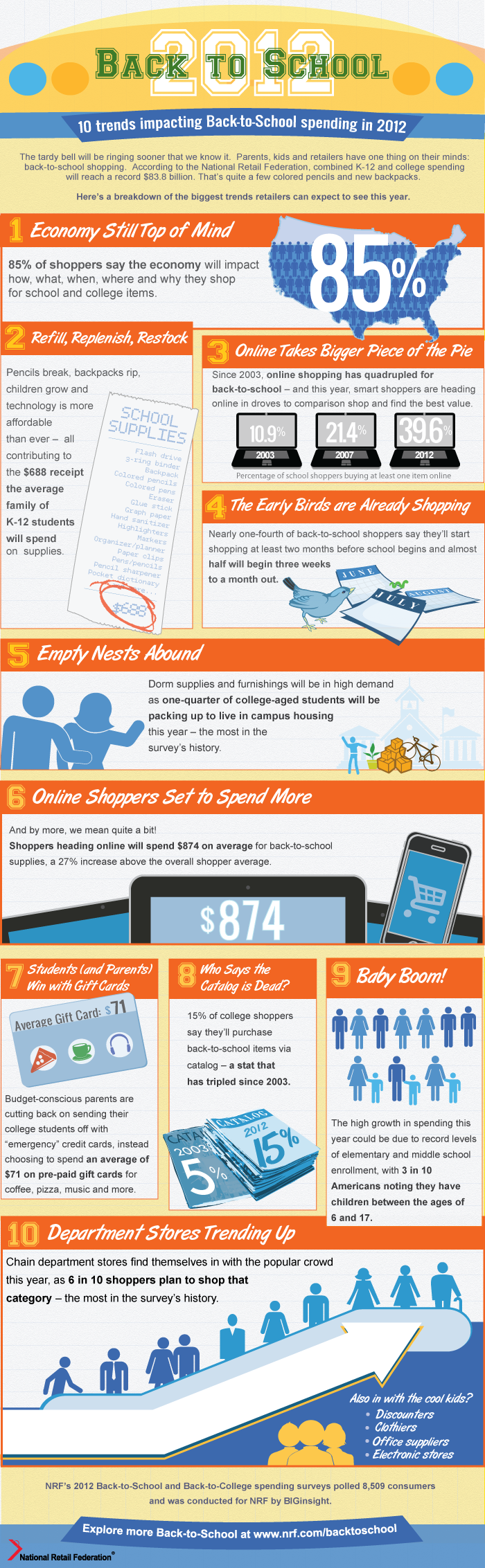 NRF Back to School Shopping Trends 2012 – Infographic
